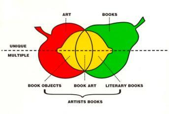 Clive Phillpot, Artists' book diagram